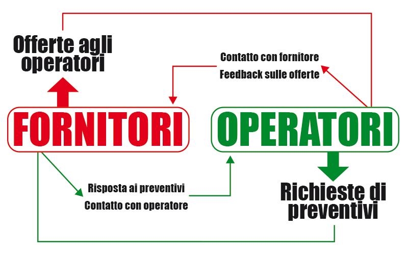 Offerta Diretta – Il servizio riservato a Operatori e Fornitori HoReCa